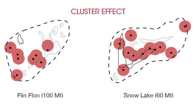 Cluster Effect